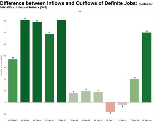 Inflow Outlflow definite jobs