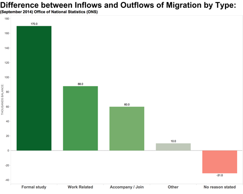 Inflow outflow by migration type