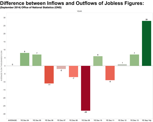 Inflow outflow jobless