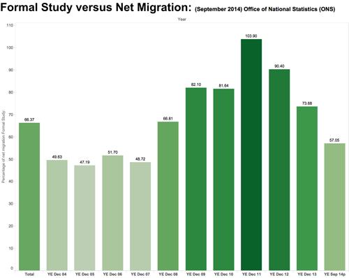 Study vs net migration